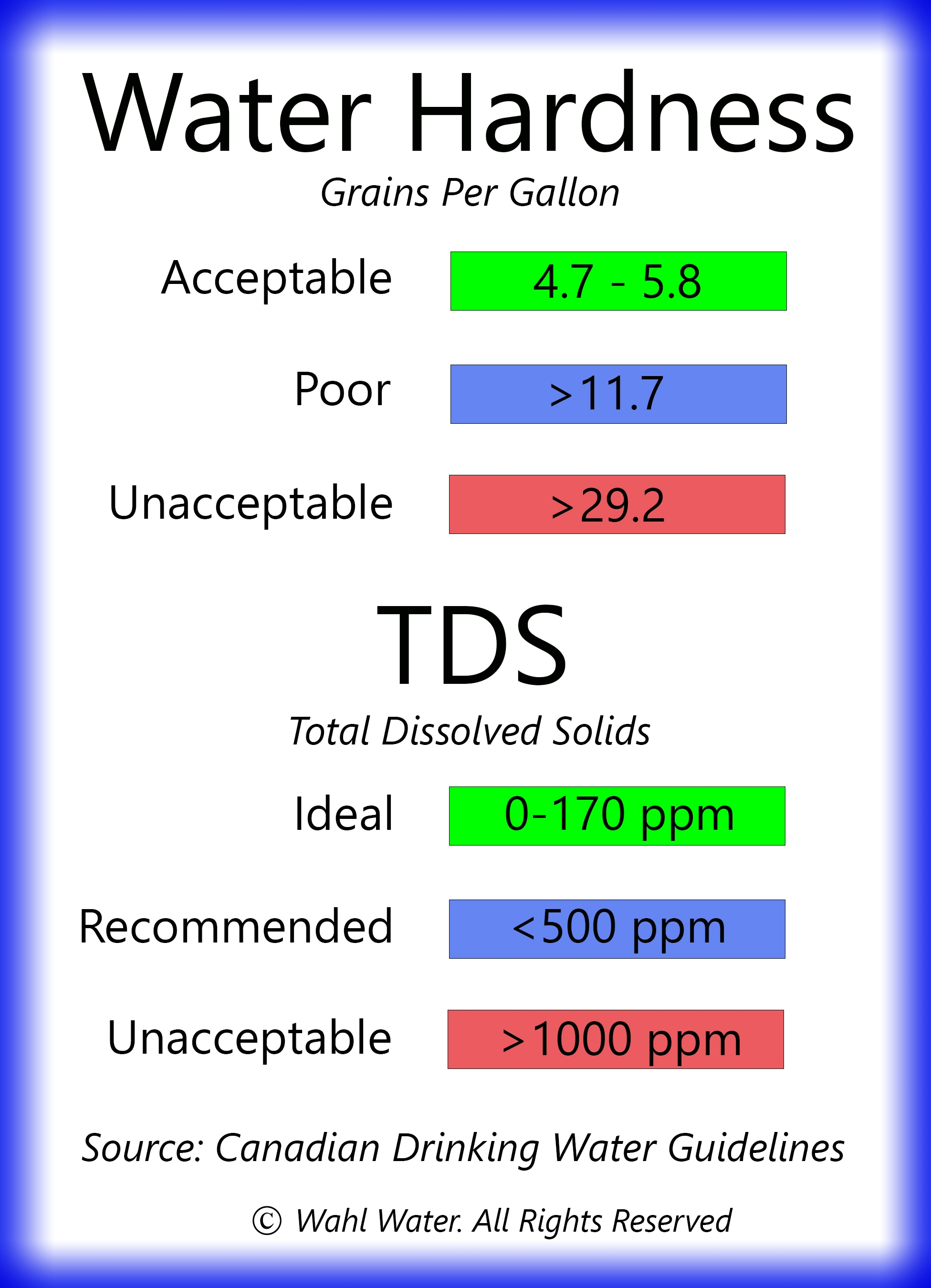Total Dissolved Solids What You Don T See Ground Water Canada
